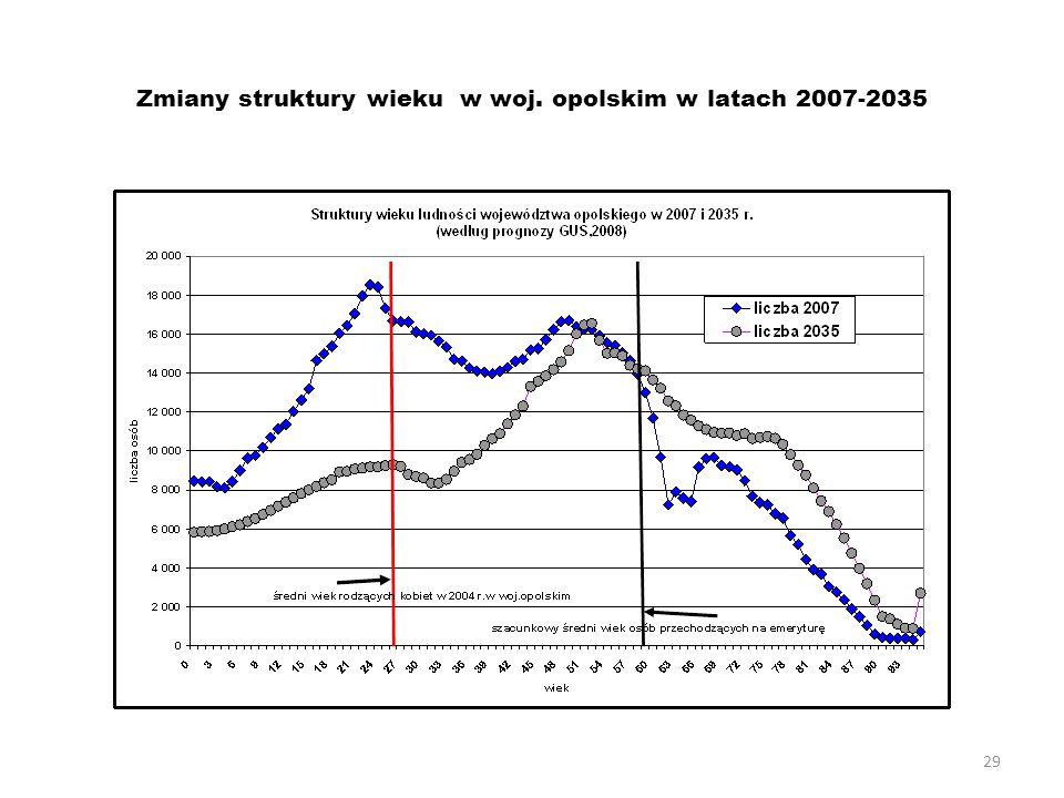29 Zmiany struktury wieku w woj. opolskim w latach 2007-2035