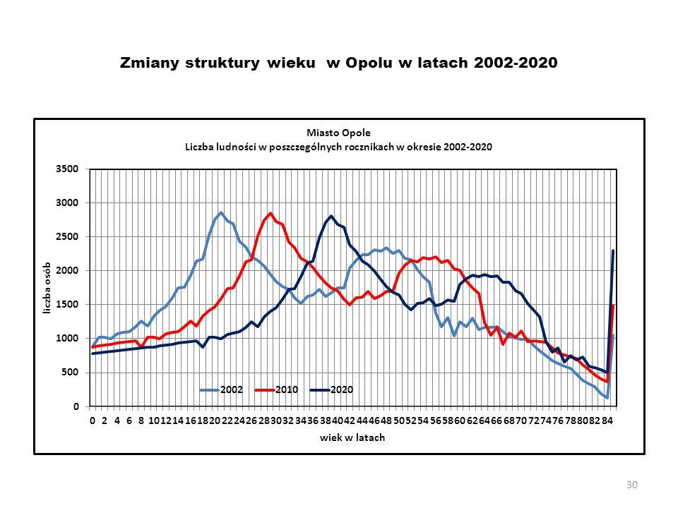 30 Zmiany struktury wieku w Opolu w latach 2002-2020