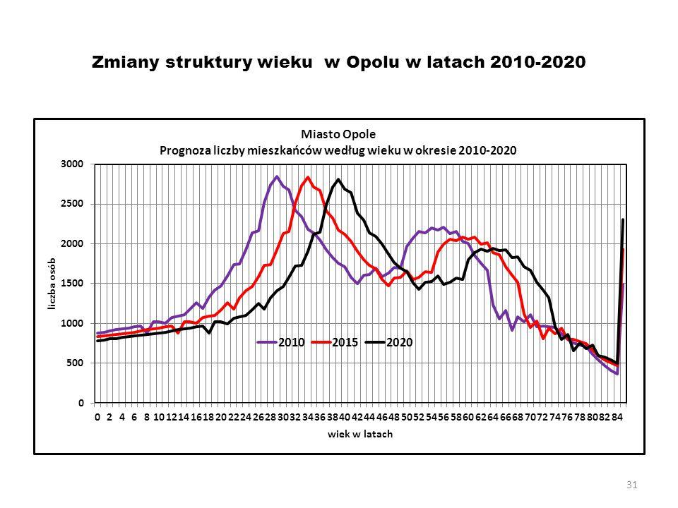 31 Zmiany struktury wieku w Opolu w latach 2010-2020