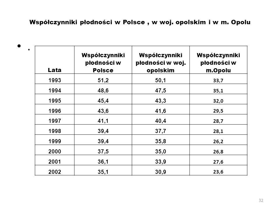 32 Współczynniki płodności w Polsce, w woj. opolskim i w m. Opolu. Lata Współczynniki płodności w Polsce Współczynniki płodności w woj. opolskim Współ
