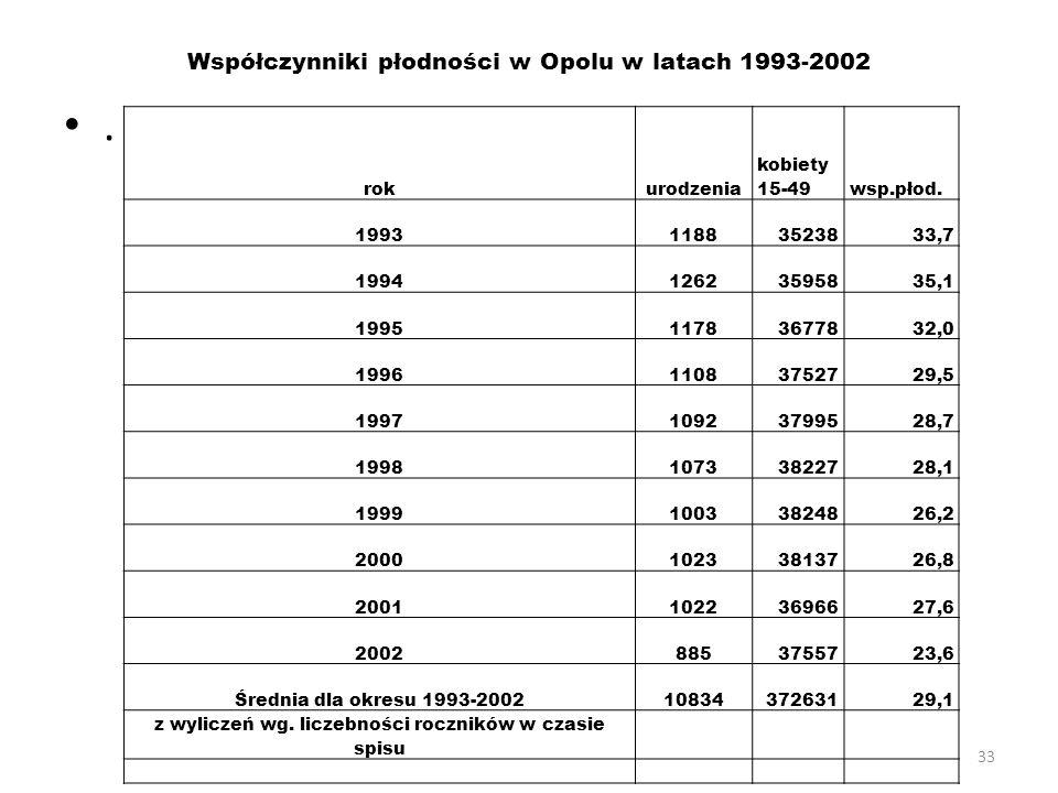 33 Współczynniki płodności w Opolu w latach 1993-2002. rokurodzenia kobiety 15-49wsp.płod. 199311883523833,7 199412623595835,1 199511783677832,0 19961