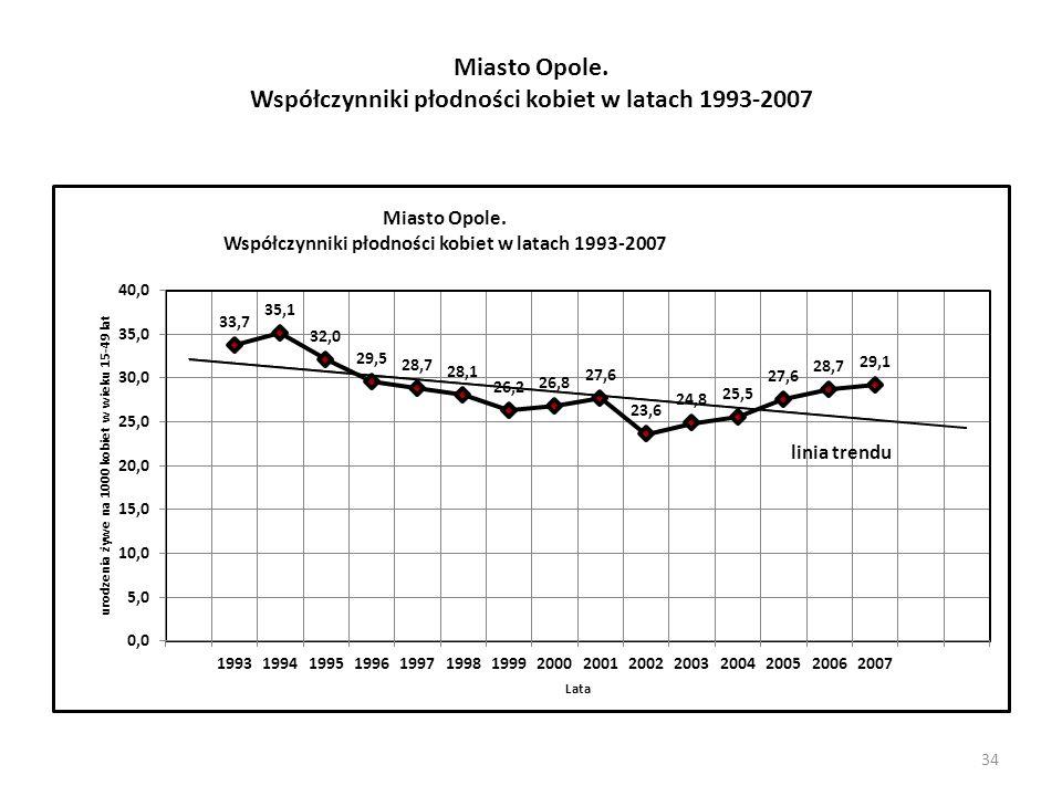 34 Miasto Opole. Współczynniki płodności kobiet w latach 1993-2007