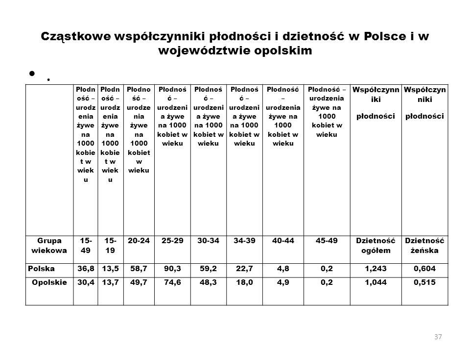 37 Cząstkowe współczynniki płodności i dzietność w Polsce i w województwie opolskim. Płodn ość – urodz enia żywe na 1000 kobie t w wiek u Współczynn i