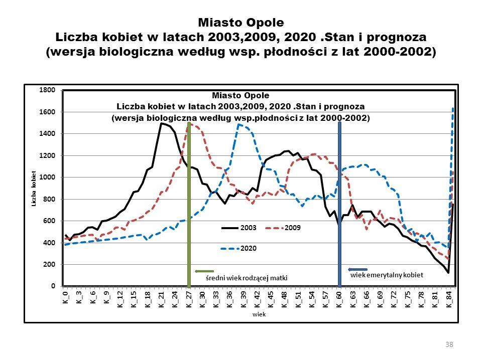 38 Miasto Opole Liczba kobiet w latach 2003,2009, 2020.Stan i prognoza (wersja biologiczna według wsp. płodności z lat 2000-2002)