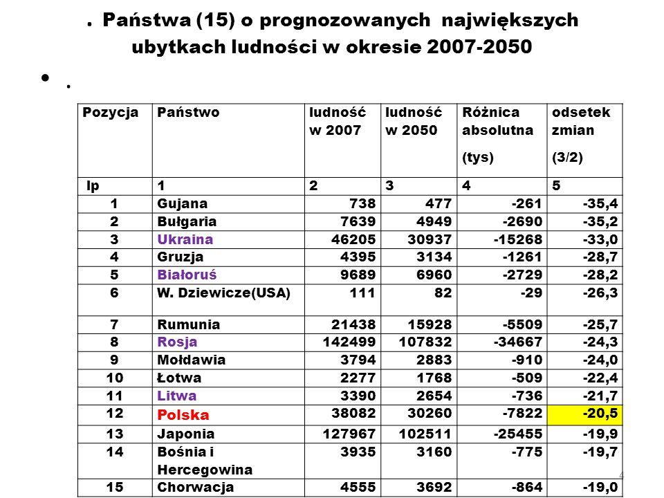 4. Państwa (15) o prognozowanych największych ubytkach ludności w okresie 2007-2050. PozycjaPaństwo ludność w 2007 ludność w 2050 Różnica absolutna (t