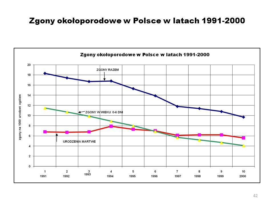 42 Zgony okołoporodowe w Polsce w latach 1991-2000