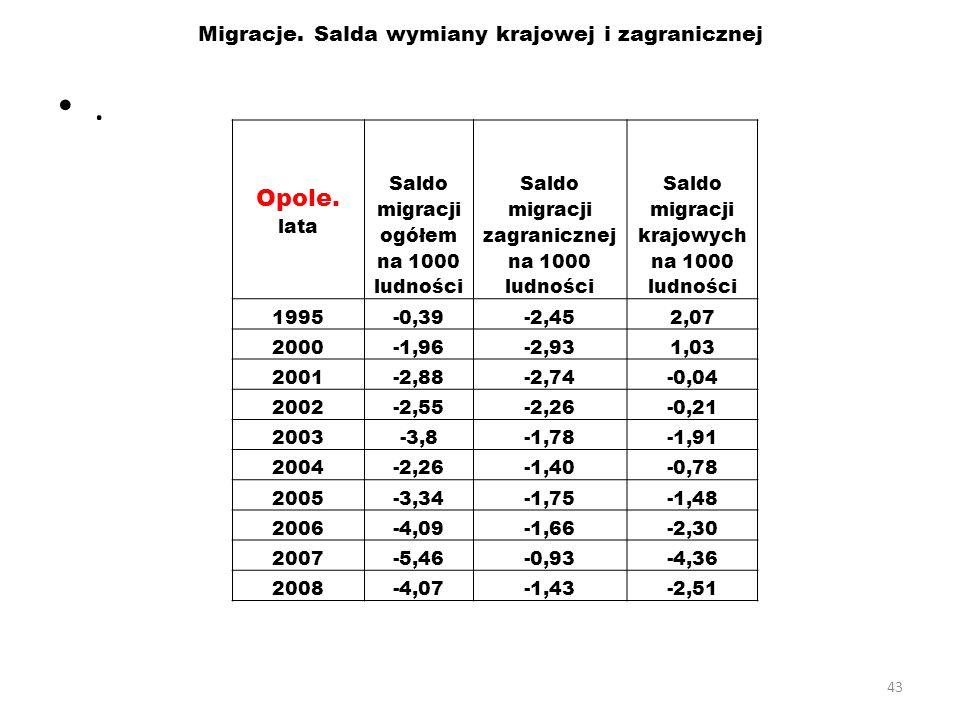 43 Migracje. Salda wymiany krajowej i zagranicznej. Opole. lata Saldo migracji ogółem na 1000 ludności Saldo migracji zagranicznej na 1000 ludności Sa
