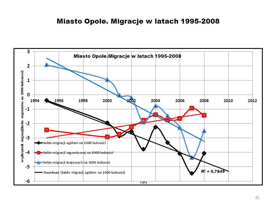 45 Miasto Opole. Migracje w latach 1995-2008
