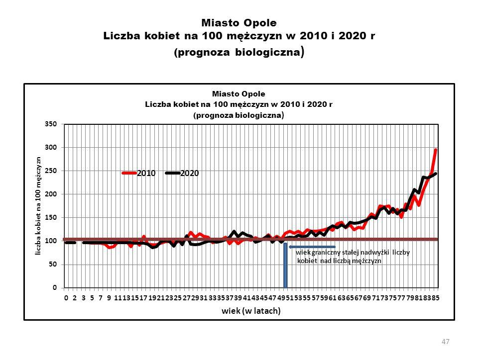 47 Miasto Opole Liczba kobiet na 100 mężczyzn w 2010 i 2020 r (prognoza biologiczna )