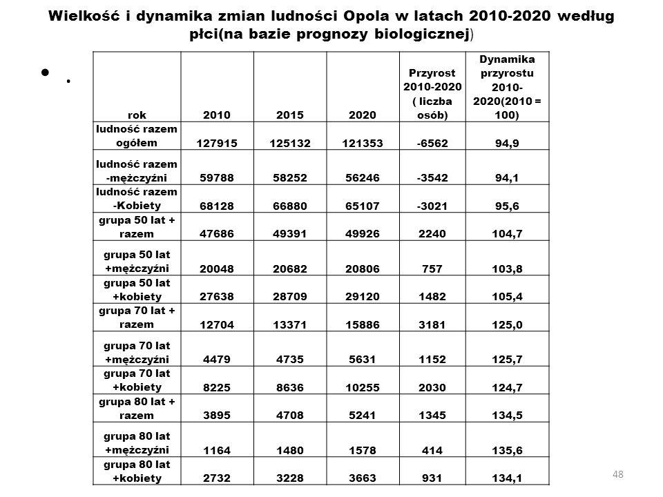 48 Wielkość i dynamika zmian ludności Opola w latach 2010-2020 według płci(na bazie prognozy biologicznej ). rok201020152020 Przyrost 2010-2020 ( licz