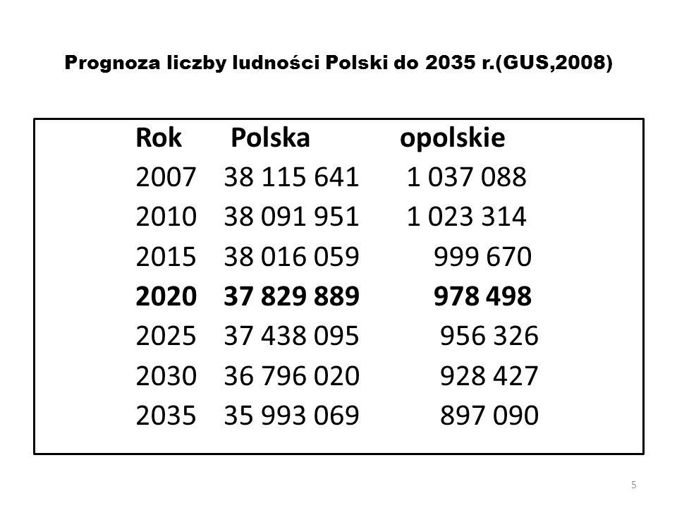 5 Prognoza liczby ludności Polski do 2035 r.(GUS,2008) Rok Polska opolskie 2007 38 115 6411 037 088 2010 38 091 9511 023 314 2015 38 016 059 999 670 2020 37 829 889 978 498 2025 37 438 095 956 326 2030 36 796 020 928 427 2035 35 993 069 897 090