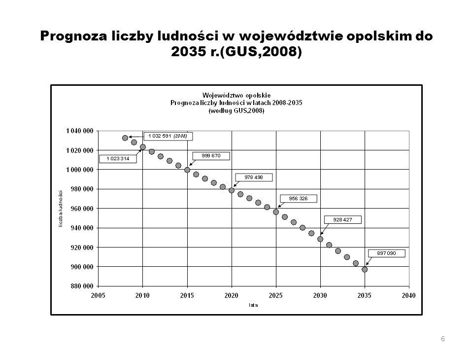 6 Prognoza liczby ludności w województwie opolskim do 2035 r.(GUS,2008)