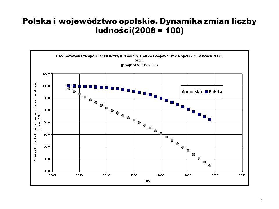 7 Polska i województwo opolskie. Dynamika zmian liczby ludności(2008 = 100)