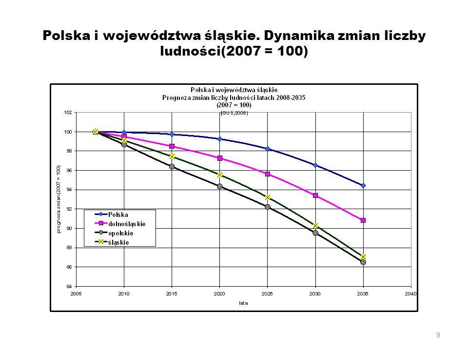 9 Polska i województwa śląskie. Dynamika zmian liczby ludności(2007 = 100)