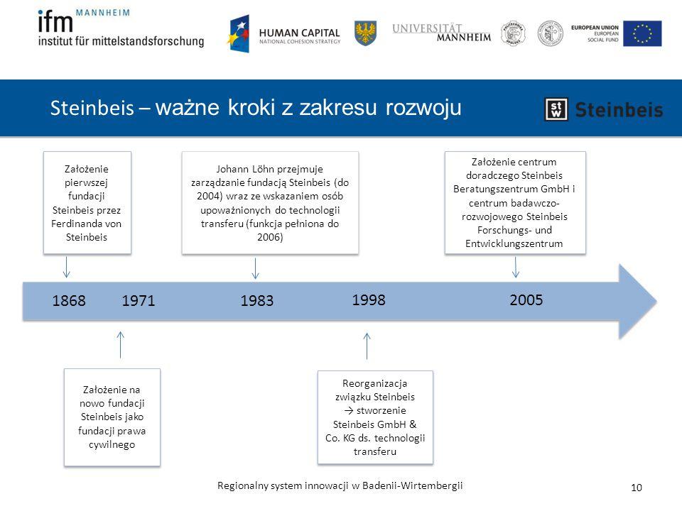 Regionalny system innowacji w Badenii-Wirtembergii Założenie pierwszej fundacji Steinbeis przez Ferdinanda von Steinbeis 1868 Założenie na nowo fundacji Steinbeis jako fundacji prawa cywilnego 19711983 Johann Löhn przejmuje zarządzanie fundacją Steinbeis (do 2004) wraz ze wskazaniem osób upoważnionych do technologii transferu (funkcja pełniona do 2006) Reorganizacja związku Steinbeis → stworzenie Steinbeis GmbH & Co.