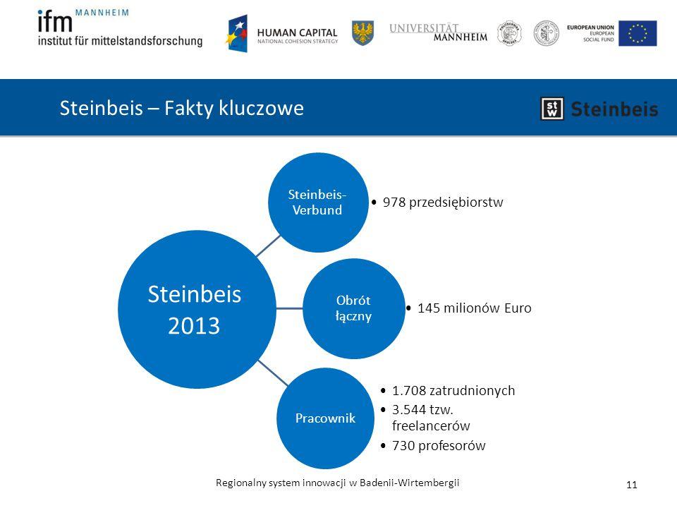 Regionalny system innowacji w Badenii-Wirtembergii Steinbeis – Fakty kluczowe Steinbeis- Verbund 978 przedsiębiorstw Obrót łączny 145 milionów Euro Pracownik 1.708 zatrudnionych 3.544 tzw.