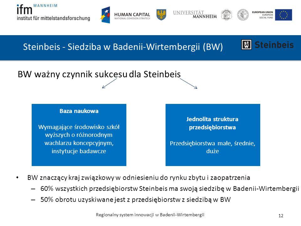 Regionalny system innowacji w Badenii-Wirtembergii Steinbeis - Siedziba w Badenii-Wirtembergii (BW) BW ważny czynnik sukcesu dla Steinbeis 12 BW znaczący kraj związkowy w odniesieniu do rynku zbytu i zaopatrzenia – 60% wszystkich przedsiębiorstw Steinbeis ma swoją siedzibę w Badenii-Wirtembergii – 50% obrotu uzyskiwane jest z przedsiębiorstw z siedzibą w BW Baza naukowa Wymagające środowisko szkół wyższych o różnorodnym wachlarzu koncepcyjnym, instytucje badawcze Jednolita struktura przedsiębiorstwa Przedsiębiorstwa małe, średnie, duże