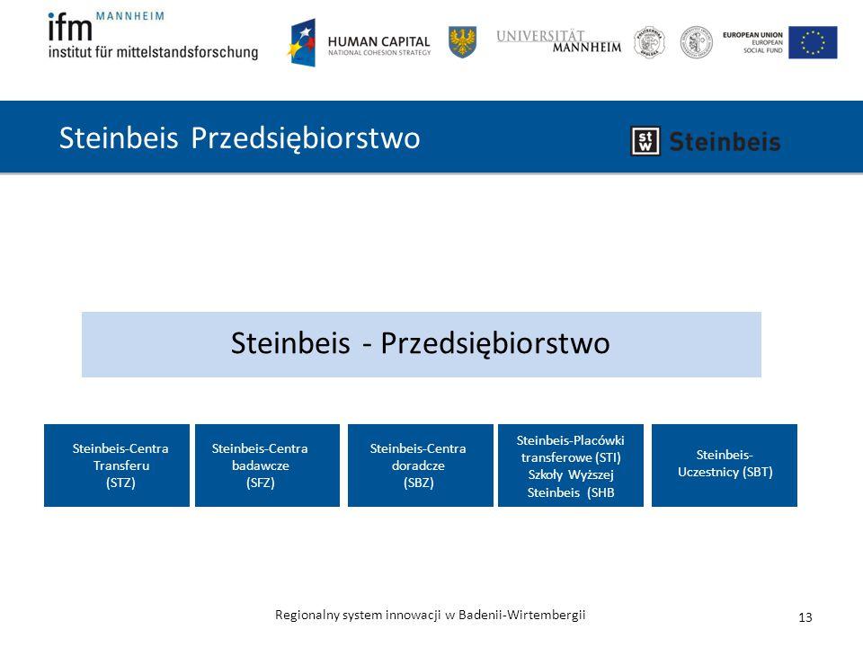 Regionalny system innowacji w Badenii-Wirtembergii 13 Steinbeis - Przedsiębiorstwo Steinbeis-Placówki transferowe (STI) Szkoły Wyższej Steinbeis (SHB Steinbeis-Centra Transferu (STZ) Steinbeis-Centra badawcze (SFZ) Steinbeis-Centra doradcze (SBZ) Steinbeis- Uczestnicy (SBT) Steinbeis Przedsiębiorstwo