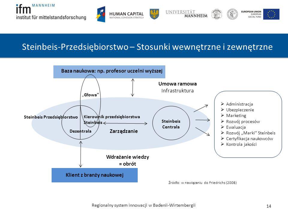 Regionalny system innowacji w Badenii-Wirtembergii Steinbeis-Przedsiębiorstwo – Stosunki wewnętrzne i zewnętrzne 14 Baza naukowa: np. profesor uczelni