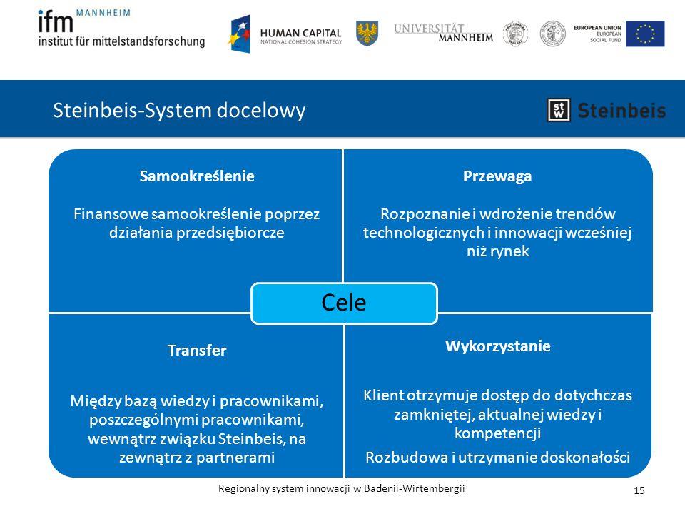 Regionalny system innowacji w Badenii-Wirtembergii Steinbeis-System docelowy Samookreślenie Finansowe samookreślenie poprzez działania przedsiębiorcze