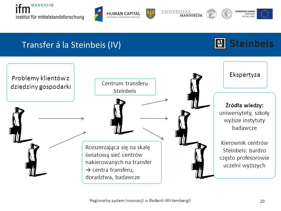 Regionalny system innowacji w Badenii-Wirtembergii Transfer á la Steinbeis (IV) 20 Centrum transferu Steinbeis Problemy klientów z dziedziny gospodarki Źródła wiedzy: uniwersytety, szkoły wyższe instytuty badawcze Kierownik centrów Steinbeis: bardzo często profesorowie uczelni wyższych Rozszerzająca się na skalę światową sieć centrów nakierowanych na transfer → centra transferu, doradztwa, badawcze Ekspertyza Aktuelle Forschungsergebnisse & wissenschaftliche Erkenntnisse werden der Wirtschaft zugänglich gemacht