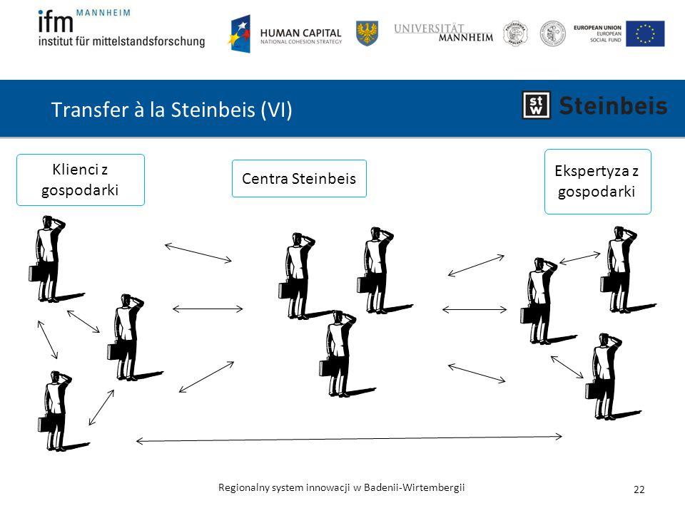 Regionalny system innowacji w Badenii-Wirtembergii Transfer à la Steinbeis (VI) 22 Centra Steinbeis Klienci z gospodarki Ekspertyza z gospodarki