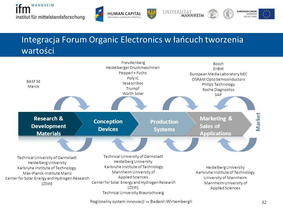 Regionalny system innowacji w Badenii-Wirtembergii Integracja Forum Organic Electronics w łańcuch tworzenia wartości Technical University of Darmstadt