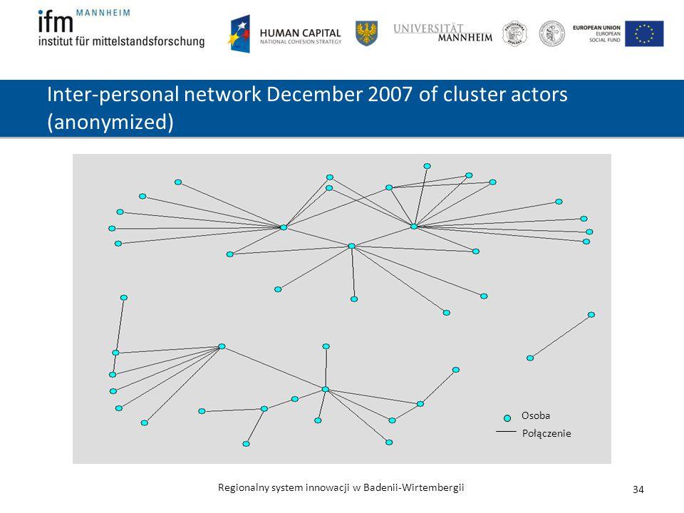 Regionalny system innowacji w Badenii-Wirtembergii 34 Inter-personal network December 2007 of cluster actors (anonymized) Osoba Połączenie