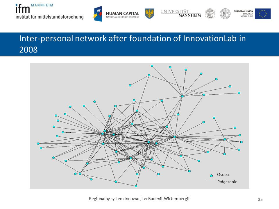 Regionalny system innowacji w Badenii-Wirtembergii 35 Inter-personal network after foundation of InnovationLab in 2008 Osoba Połączenie
