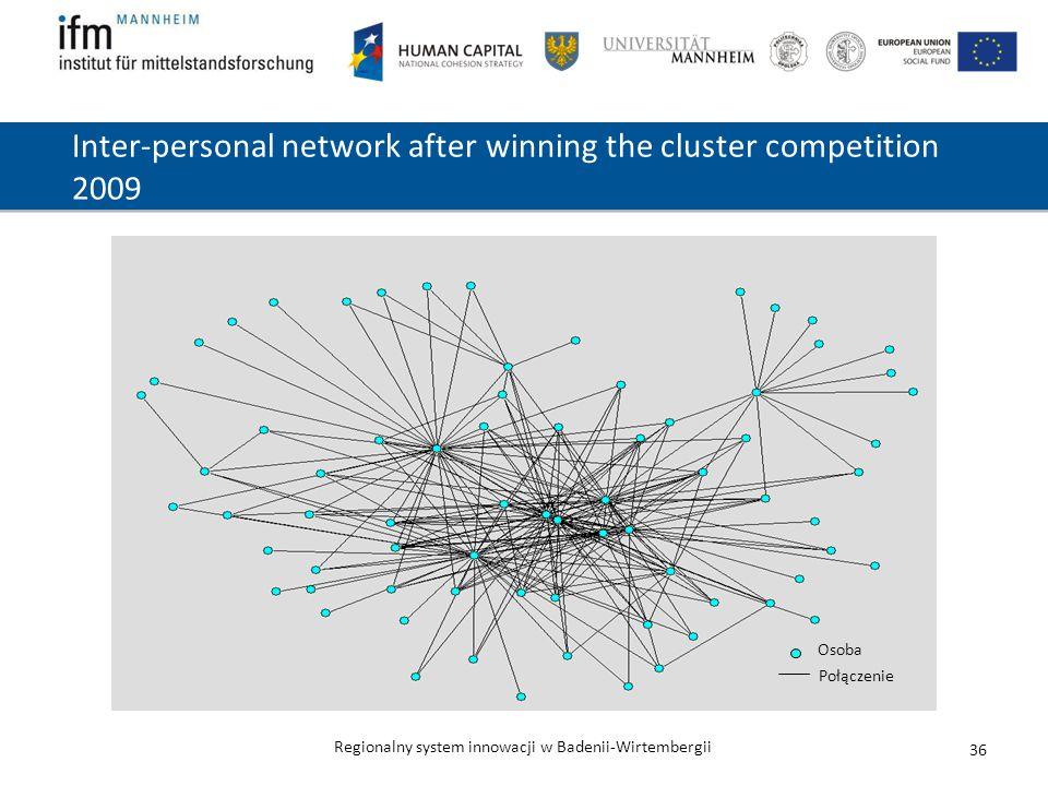 Regionalny system innowacji w Badenii-Wirtembergii 36 Inter-personal network after winning the cluster competition 2009 Osoba Połączenie