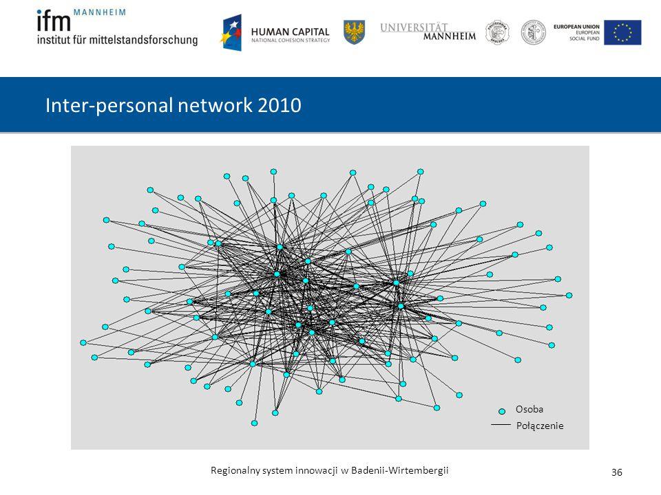 Regionalny system innowacji w Badenii-Wirtembergii 36 Inter-personal network 2010 Osoba Połączenie