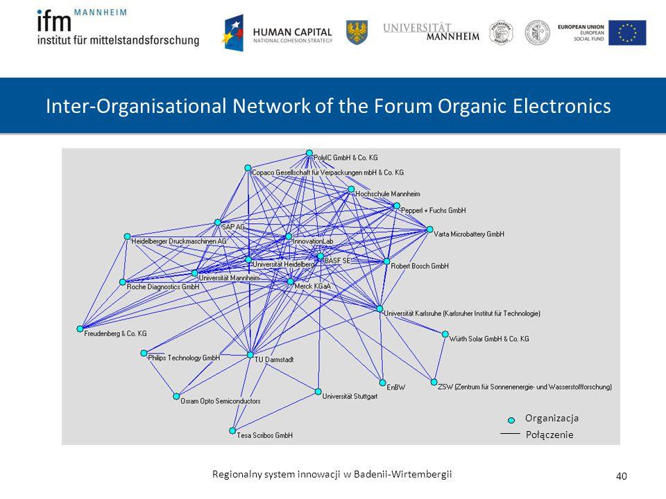 Regionalny system innowacji w Badenii-Wirtembergii 40 Inter-Organisational Network of the Forum Organic Electronics Organizacja Połączenie