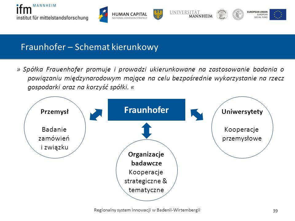 Regionalny system innowacji w Badenii-Wirtembergii Przemysł Badanie zamówień i związku Uniwersytety Kooperacje przemysłowe Fraunhofer – Schemat kierunkowy » Spółka Frauenhofer promuje i prowadzi ukierunkowane na zastosowanie badania o powiązaniu międzynarodowym mające na celu bezpośrednie wykorzystanie na rzecz gospodarki oraz na korzyść spółki.
