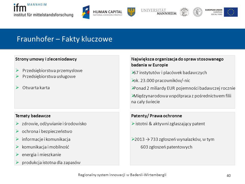Regionalny system innowacji w Badenii-Wirtembergii Fraunhofer – Fakty kluczowe 40 Tematy badawcze  zdrowie, odżywianie i środowisko  ochrona i bezpieczeństwo  informacje i komunikacja  komunikacja i mobilność  energia i mieszkanie  produkcja istotna dla zapasów Strony umowy i zleceniodawcy  Przedsiębiorstwa przemysłowe  Przedsiębiorstwa usługowe  Otwarta karta Patenty/ Prawa ochronne  istotni & aktywni zgłaszający patent  2013 → 733 zgłoszeń wynalazków, w tym 603 zgłoszeń patentowych Największa organizacja do spraw stosowanego badania w Europie  67 instytutów i placówek badawczych  ok.