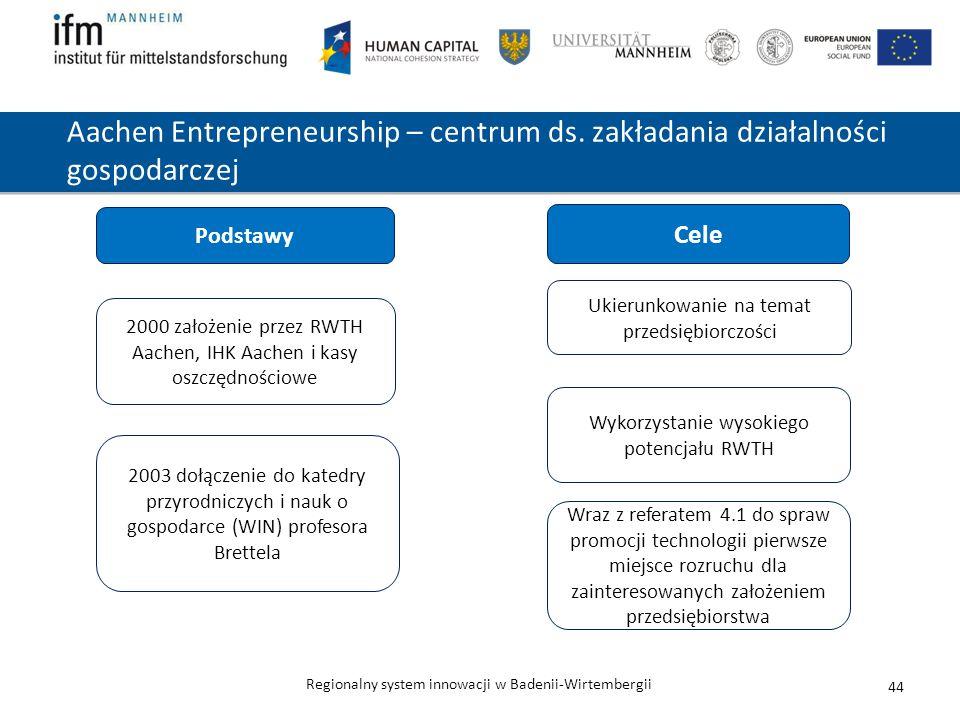 Regionalny system innowacji w Badenii-Wirtembergii Aachen Entrepreneurship – centrum ds. zakładania działalności gospodarczej 44 2000 założenie przez