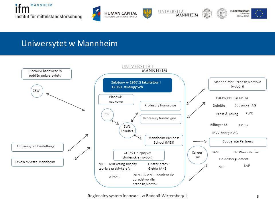 Regionalny system innowacji w Badenii-Wirtembergii Cooperate Partners Uniwersytet w Mannheim 5 Placówki naukowe Mannheimer Przedsiębiorstwo (wybór)) Mannheim Business School (MBS) Placówki badawcze w pobliżu uniwersytetu ifm ZEW Grupy i inicjatywy studenckie (wybór) Obszar pracy Giełda (AKB) INTEGRA e.V.