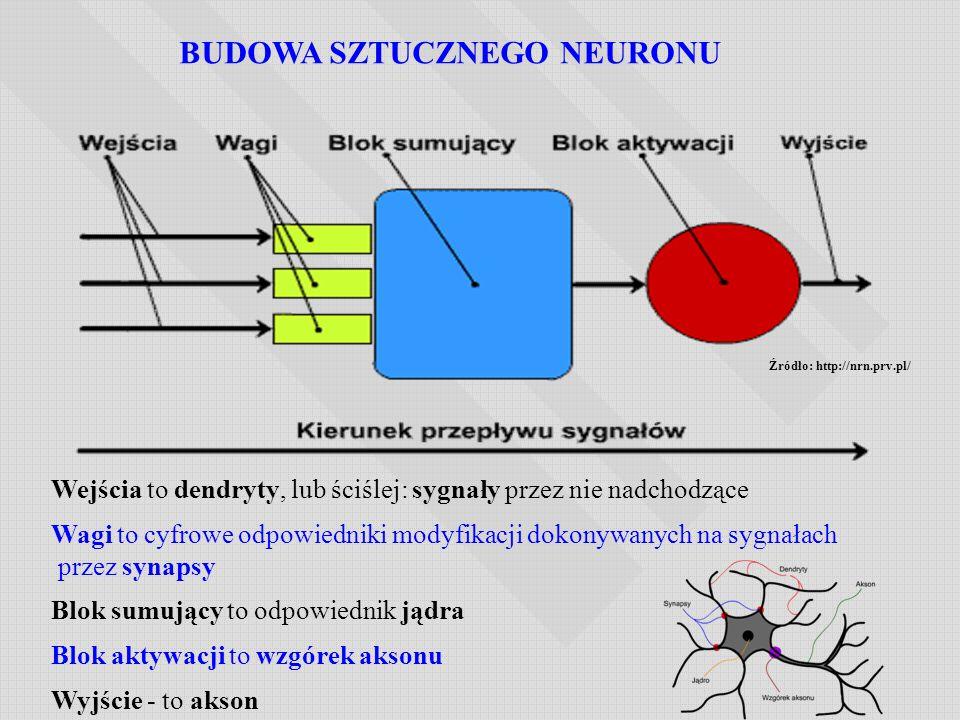 Wejścia to dendryty, lub ściślej: sygnały przez nie nadchodzące Wagi to cyfrowe odpowiedniki modyfikacji dokonywanych na sygnałach przez synapsy Blok