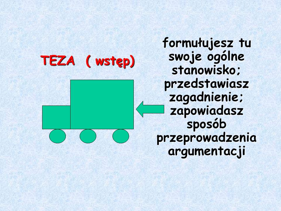 formułujesz tu swoje ogólne stanowisko; przedstawiasz zagadnienie; zapowiadasz sposób przeprowadzenia argumentacji TEZA ( wstęp)