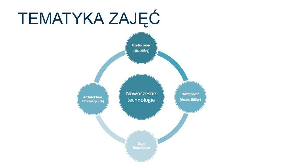TEMATYKA ZAJĘĆ Nowoczesne technologie Użyteczność (Usability) Dostępność (Accessibility) User Experience Architektura Informacji (IA)