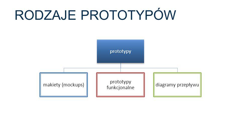 RODZAJE PROTOTYPÓW prototypy makiety (mockups) prototypy funkcjonalne diagramy przepływu