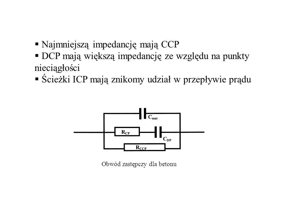  Najmniejszą impedancję mają CCP  DCP mają większą impedancję ze względu na punkty nieciągłości  Ścieżki ICP mają znikomy udział w przepływie prądu
