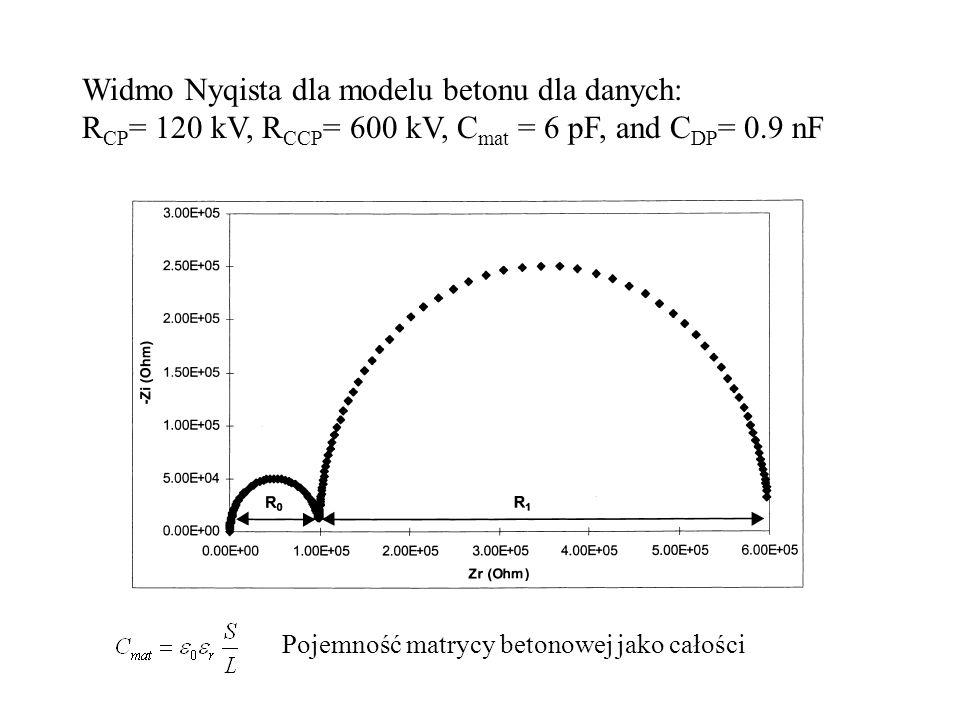 Widmo Nyqista dla modelu betonu dla danych: R CP = 120 kV, R CCP = 600 kV, C mat = 6 pF, and C DP = 0.9 nF Pojemność matrycy betonowej jako całości