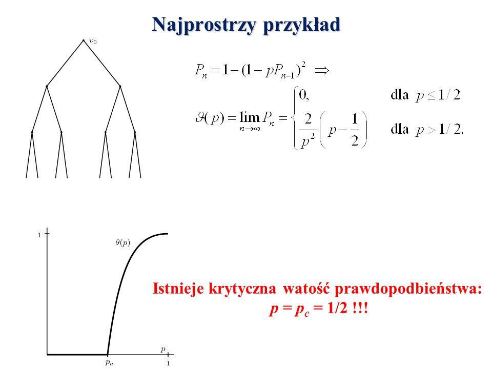 Najprostrzy przykład Istnieje krytyczna watość prawdopodbieństwa: p = p c = 1/2 !!!