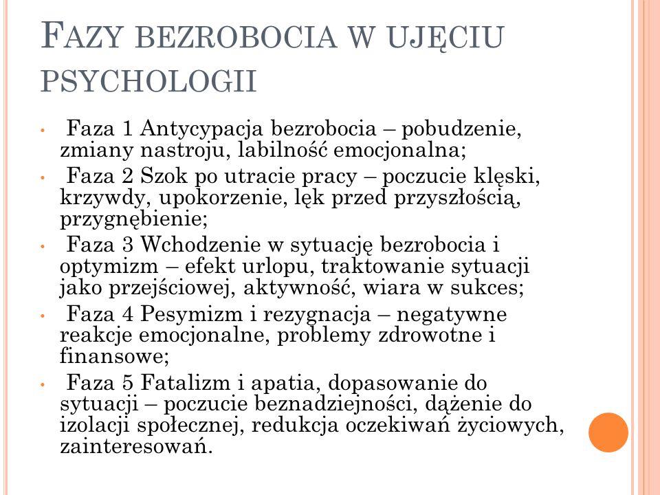 F AZY BEZROBOCIA W UJĘCIU PSYCHOLOGII Faza 1 Antycypacja bezrobocia – pobudzenie, zmiany nastroju, labilność emocjonalna; Faza 2 Szok po utracie pracy