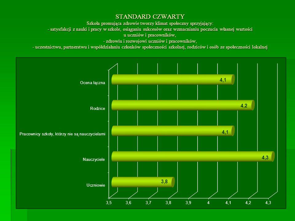 STANDARD CZWARTY Szkoła promująca zdrowie tworzy klimat społeczny sprzyjający: - satysfakcji z nauki i pracy w szkole, osiąganiu sukcesów oraz wzmacni