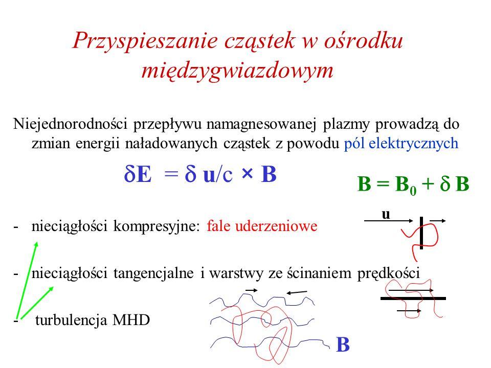 Przyspieszanie cząstek w ośrodku międzygwiazdowym Niejednorodności przepływu namagnesowanej plazmy prowadzą do zmian energii naładowanych cząstek z powodu pól elektrycznych  E =  u/c × B -nieciągłości kompresyjne: fale uderzeniowe -nieciągłości tangencjalne i warstwy ze ścinaniem prędkości - turbulencja MHD u B = B 0 +  B B