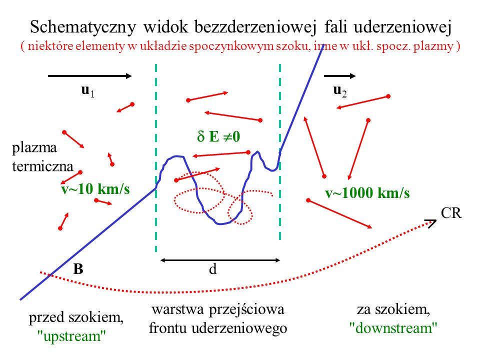 Schematyczny widok bezzderzeniowej fali uderzeniowej ( niektóre elementy w układzie spoczynkowym szoku, inne w ukł.
