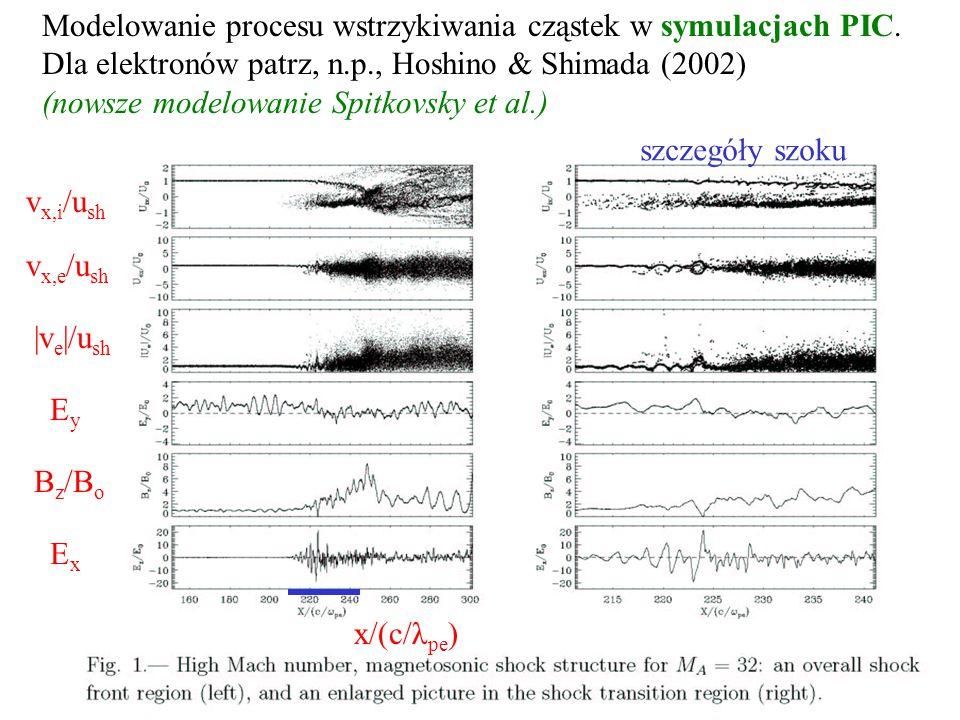 Modelowanie procesu wstrzykiwania cząstek w symulacjach PIC.