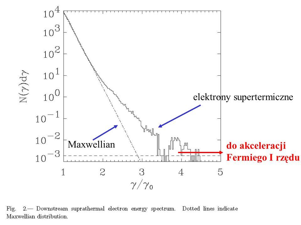 elektrony supertermiczne Maxwellian do akceleracji Fermiego I rzędu