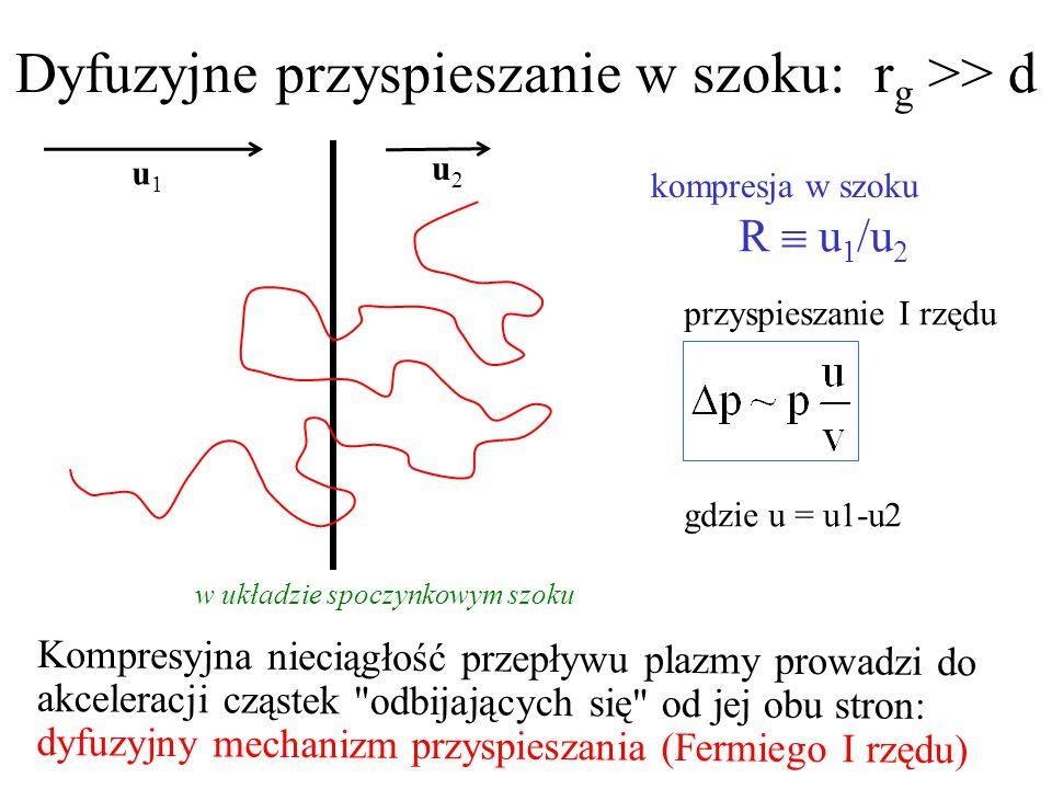 Dyfuzyjne przyspieszanie w szoku: r g >> d Kompresyjna nieciągłość przepływu plazmy prowadzi do akceleracji cząstek odbijających się od jej obu stron: dyfuzyjny mechanizm przyspieszania (Fermiego I rzędu) u1u1 u2u2 R  u 1 /u 2 w układzie spoczynkowym szoku gdzie u = u1-u2 przyspieszanie I rzędu kompresja w szoku
